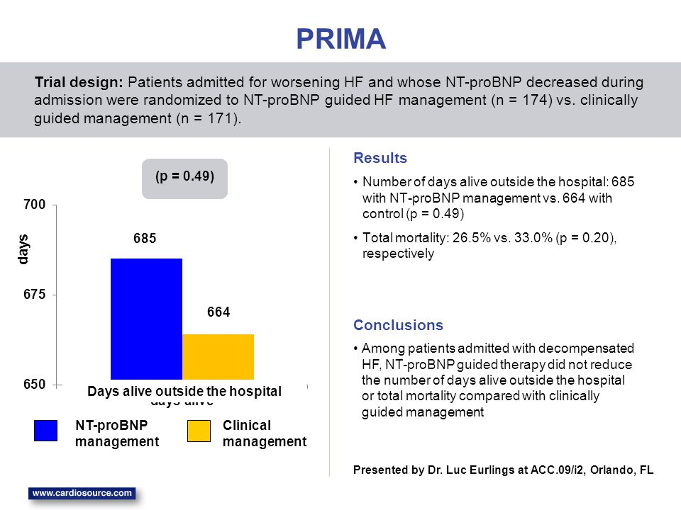 PRIMA Number of days alive outside the hospital: 685 with NT-proBNP management vs.