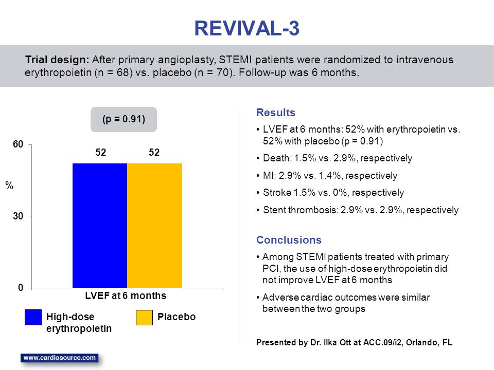 REVIVAL-3 LVEF at 6 months: 52% with erythropoietin vs.