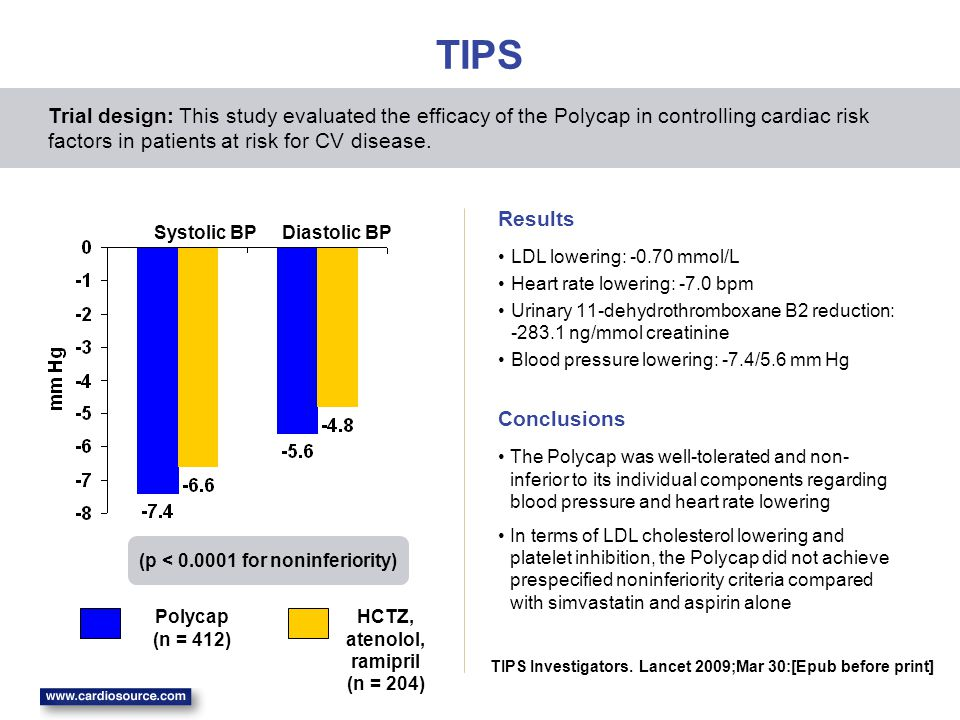 TIPS LDL lowering: -0.70 mmol/L Heart rate lowering: -7.0 bpm Urinary 11-dehydrothromboxane B2 reduction: -283.1 ng/mmol creatinine Blood pressure lowering: -7.4/5.6 mm Hg Trial design: This study evaluated the efficacy of the Polycap in controlling cardiac risk factors in patients at risk for CV disease.