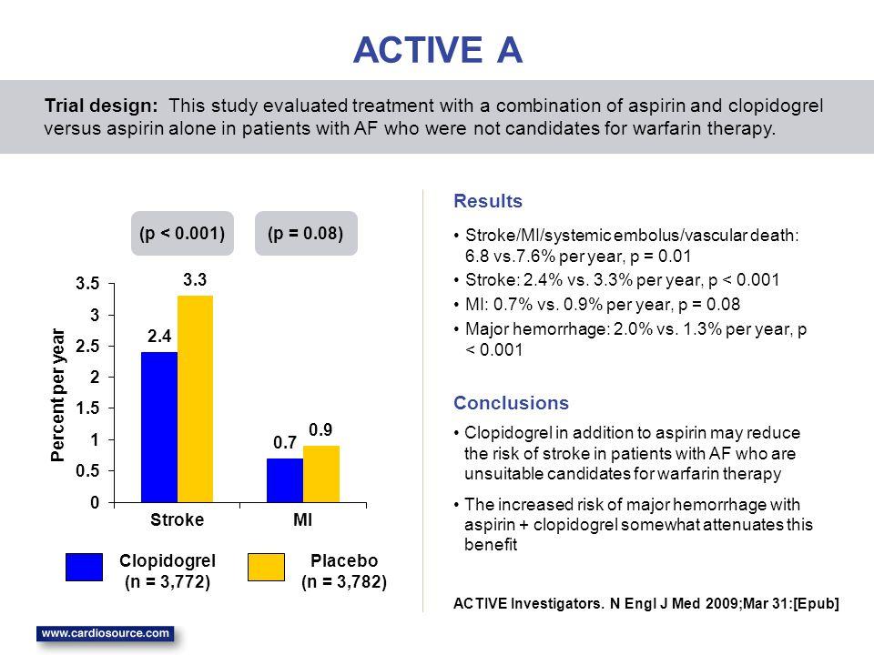 2.4 0.7 3.3 0.9 0 0.5 1 1.5 2 2.5 3 3.5 StrokeMI Percent per year ACTIVE A Stroke/MI/systemic embolus/vascular death: 6.8 vs.7.6% per year, p = 0.01 Stroke: 2.4% vs.