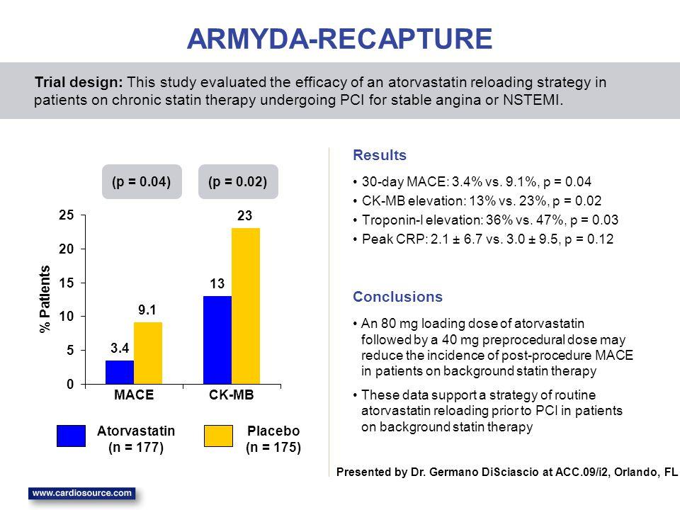 3.4 13 9.1 23 0 5 10 15 20 25 MACECK-MB % Patients ARMYDA-RECAPTURE 30-day MACE: 3.4% vs.