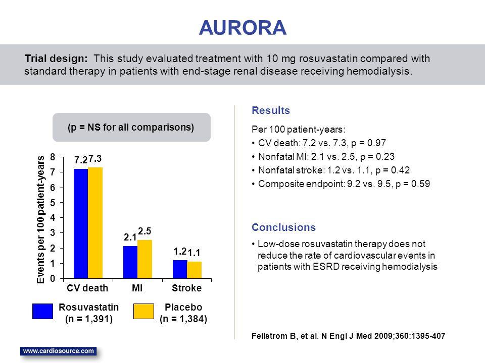7.2 2.1 1.2 1.1 7.3 2.5 0 1 2 3 4 5 6 7 8 CV deathMIStroke Events per 100 patient-years AURORA Per 100 patient-years: CV death: 7.2 vs.