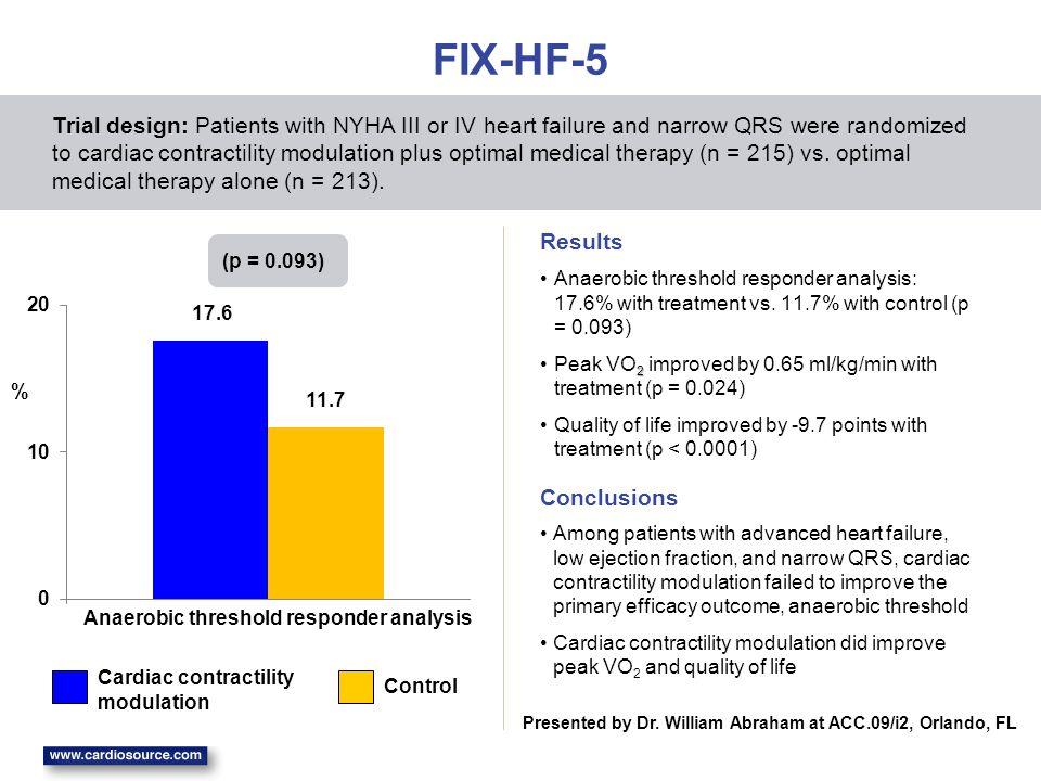 FIX-HF-5 Anaerobic threshold responder analysis: 17.6% with treatment vs.