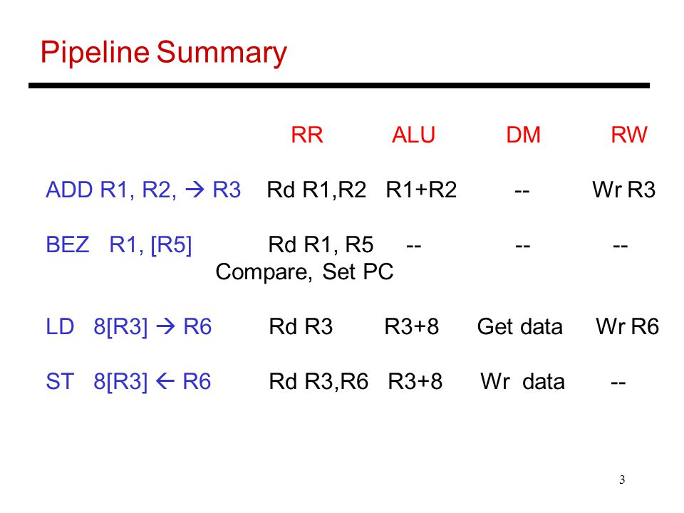 3 Pipeline Summary RR ALU DM RW ADD R1, R2,  R3 Rd R1,R2 R1+R2 -- Wr R3 BEZ R1, [R5] Rd R1, R5 -- -- -- Compare, Set PC LD 8[R3]  R6 Rd R3 R3+8 Get