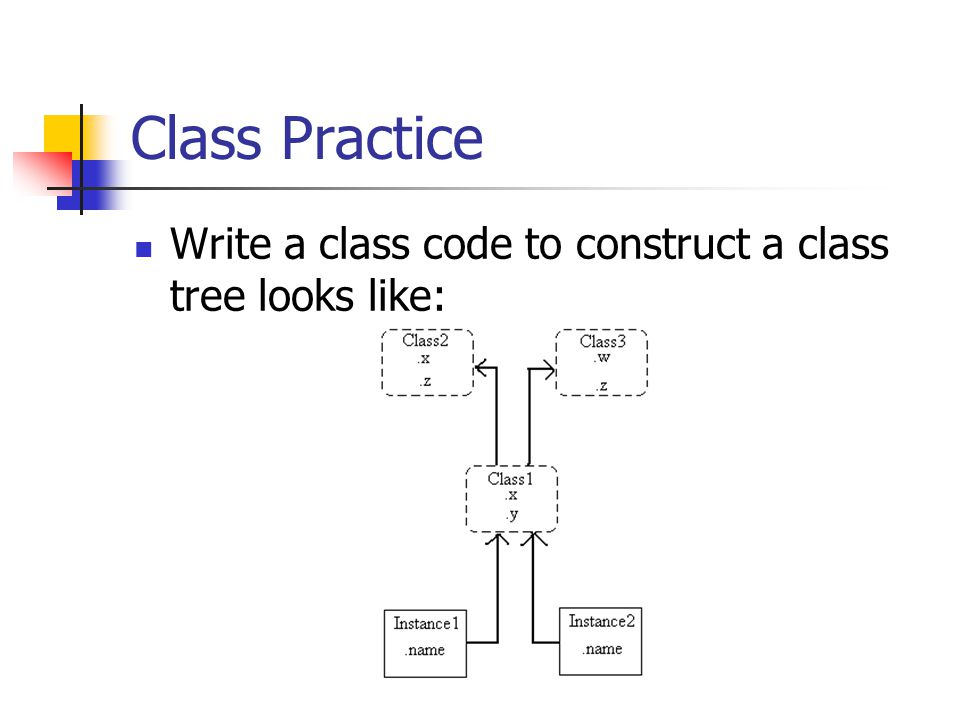Class Practice Write a class code to construct a class tree looks like: