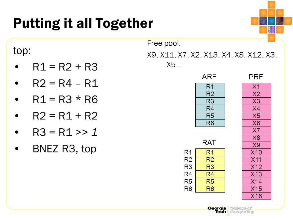 Putting it all Together top: R1 = R2 + R3 R2 = R4 – R1 R1 = R3 * R6 R2 = R1 + R2 R3 = R1 >> 1 BNEZ R3, top Free pool: X9, X11, X7, X2, X13, X4, X8, X12, X3, X5… R1 R2 R3 R4 R5 R6 ARF X1 X2 X3 X4 X5 X6 X7 X8 X9 X10 X11 X12 X13 X14 X15 X16 PRF R1 R2 R3 R4 R5 R6 RAT R1 R2 R3 R4 R5 R6