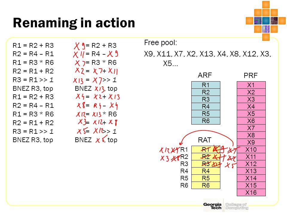 Renaming in action R1 = R2 + R3 R2 = R4 – R1 R1 = R3 * R6 R2 = R1 + R2 R3 = R1 >> 1 BNEZ R3, top R1 = R2 + R3 R2 = R4 – R1 R1 = R3 * R6 R2 = R1 + R2 R3 = R1 >> 1 BNEZ R3, top Free pool: X9, X11, X7, X2, X13, X4, X8, X12, X3, X5… R1 R2 R3 R4 R5 R6 ARF X1 X2 X3 X4 X5 X6 X7 X8 X9 X10 X11 X12 X13 X14 X15 X16 PRF R1 R2 R3 R4 R5 R6 RAT R1 R2 R3 R4 R5 R6 = R2 + R3 = R4 – = R3 * R6 = + = >> 1 BNEZ, top = + = – = * R6 = + = >> 1 BNEZ, top