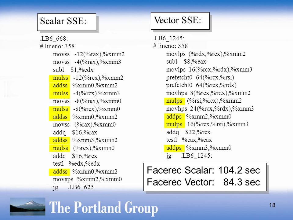 18 Scalar SSE: Vector SSE: Facerec Scalar: 104.2 sec Facerec Vector: 84.3 sec.LB6_668: # lineno: 358 movss -12(%rax),%xmm2 movss -4(%rax),%xmm3 subl $1,%edx mulss -12(%rcx),%xmm2 addss %xmm0,%xmm2 mulss -4(%rcx),%xmm3 movss -8(%rax),%xmm0 mulss -8(%rcx),%xmm0 addss %xmm0,%xmm2 movss (%rax),%xmm0 addq $16,%rax addss %xmm3,%xmm2 mulss (%rcx),%xmm0 addq $16,%rcx testl %edx,%edx addss %xmm0,%xmm2 movaps %xmm2,%xmm0 jg.LB6_625.LB6_1245: # lineno: 358 movlps (%rdx,%rcx),%xmm2 subl $8,%eax movlps 16(%rcx,%rdx),%xmm3 prefetcht0 64(%rcx,%rsi) prefetcht0 64(%rcx,%rdx) movhps 8(%rcx,%rdx),%xmm2 mulps (%rsi,%rcx),%xmm2 movhps 24(%rcx,%rdx),%xmm3 addps %xmm2,%xmm0 mulps 16(%rcx,%rsi),%xmm3 addq $32,%rcx testl %eax,%eax addps %xmm3,%xmm0 jg.LB6_1245: