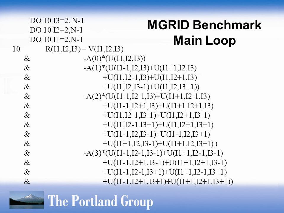 MGRID Benchmark Main Loop DO 10 I3=2, N-1 DO 10 I2=2,N-1 DO 10 I1=2,N-1 10 R(I1,I2,I3) = V(I1,I2,I3) & -A(0)*(U(I1,I2,I3)) & -A(1)*(U(I1-1,I2,I3)+U(I1+1,I2,I3) & +U(I1,I2-1,I3)+U(I1,I2+1,I3) & +U(I1,I2,I3-1)+U(I1,I2,I3+1)) & -A(2)*(U(I1-1,I2-1,I3)+U(I1+1,I2-1,I3) & +U(I1-1,I2+1,I3)+U(I1+1,I2+1,I3) & +U(I1,I2-1,I3-1)+U(I1,I2+1,I3-1) & +U(I1,I2-1,I3+1)+U(I1,I2+1,I3+1) & +U(I1-1,I2,I3-1)+U(I1-1,I2,I3+1) & +U(I1+1,I2,I3-1)+U(I1+1,I2,I3+1) ) & -A(3)*(U(I1-1,I2-1,I3-1)+U(I1+1,I2-1,I3-1) & +U(I1-1,I2+1,I3-1)+U(I1+1,I2+1,I3-1) & +U(I1-1,I2-1,I3+1)+U(I1+1,I2-1,I3+1) & +U(I1-1,I2+1,I3+1)+U(I1+1,I2+1,I3+1))