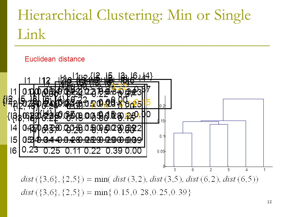 12 Hierarchical Clustering: Min or Single Link I1I2I3I4I5 I10.000.240.220.370.34 I20.240.000.150.200.14 I30.220.150.000.150.28 I40.370.200.150.000.29 I50.340.140.280.290.00 I6 0.23 0.250.110.220.39 0.23 0.25 0.11 0.22 0.39 0.00 362541 0 0.05 0.1 0.15 0.2 I1I2{I3, I6}I4I5 I10.000.240.220.370.34 I20.240.000.150.200.14 {I3, I6}0.220.150.000.150.28 I40.370.200.150.000.29 I50.340.140.280.290.00 I1{I2, I5}{I3, I6}I4 I10.000.240.220.37 {I2, I5}0.240.000.150.20 {I3, I6}0.220.150.000.15 I40.370.200.150.00 I1{I2, I5,I3, I6}I4 I10.000.220.37 {I2, I5, I3, I6} {I4} 0.220.000.15 0.370.150.00 I1{I2, I5,I3, I6, I4} I10.000.22 {I2, I5, I3, I6, I4} 0.220.00 Euclidean distance