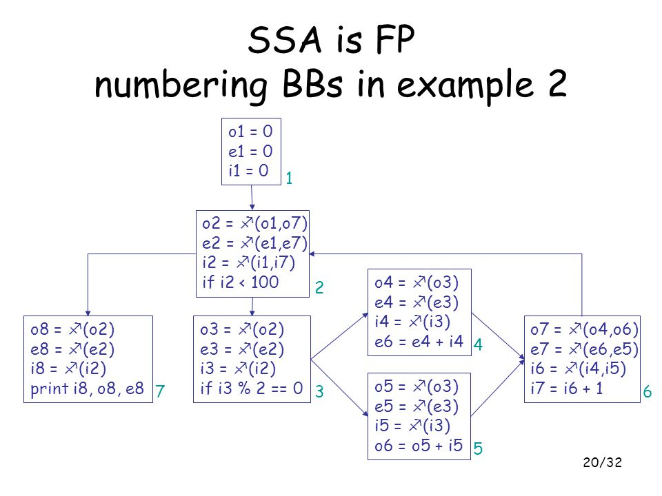20/32 SSA is FP numbering BBs in example 2 o1 = 0 e1 = 0 i1 = 0 o2 = f (o1,o7) e2 = f (e1,e7) i2 = f (i1,i7) if i2 < 100 o8 = f (o2) e8 = f (e2) i8 =