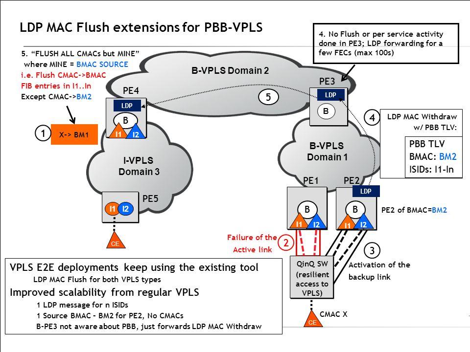LDP MAC Flush extensions for PBB-VPLS Failure of the Active link B-VPLS Domain 2 I-VPLS Domain 3 PE4 B-VPLS Domain 1 PE1PE2 PE3 B B I1 I2 PE5 CMAC X L