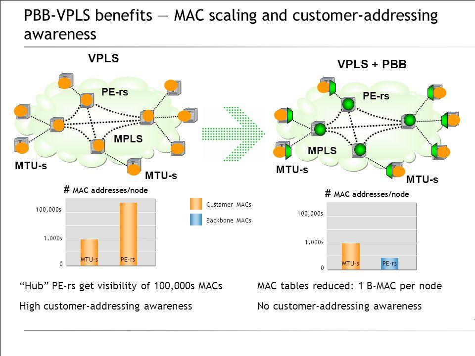 PBB-VPLS benefits — MAC scaling and customer-addressing awareness Hub PE-rs get visibility of 100,000s MACs High customer-addressing awareness MAC tables reduced: 1 B-MAC per node No customer-addressing awareness MTU-s VPLS MTU-s PE-rs # MAC addresses/node 0 MTU-s 1,000s 100,000s PE-rs Customer MACs Backbone MACs MTU-s PE-rs # MAC addresses/node 0 MTU-s 1,000s 100,000s PE-rs VPLS + PBB MPLS