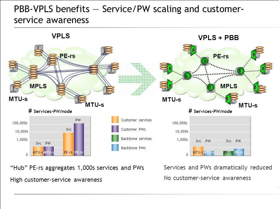 PBB-VPLS benefits — Service/PW scaling and customer- service awareness MTU-s VPLS MTU-s PE-rs # Services-PW/node 0 MTU-s 1,000s 100,000s MTU-s 10,000s PE-rs SvcPW Svc PWCustomer services Customer PWs Backbone services Backbone PWs MTU-s PE-rs VPLS + PBB # Services-PW/node 0 MTU-s 1,000s 100,000s MTU-s 10,000s PE-rs B B B B B B B B B B B B B B B B B B B B B B SvcPWSvcPW Hub PE-rs aggregates 1,000s services and PWs High customer-service awareness Services and PWs dramatically reduced No customer-service awareness MPLS