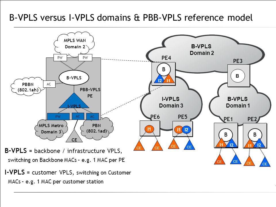 B-VPLS versus I-VPLS domains & PBB-VPLS reference model B-VPLS Domain 2 I-VPLS Domain 3 PE4 PE6 CE B-VPLS = backbone / infrastructure VPLS, switching on Backbone MACs – e.g.
