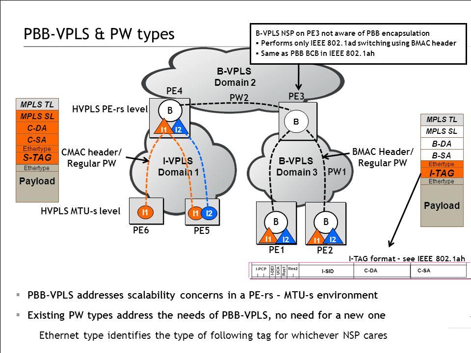 PBB-VPLS & PW types  PBB-VPLS addresses scalability concerns in a PE-rs – MTU-s environment  Existing PW types address the needs of PBB-VPLS, no nee