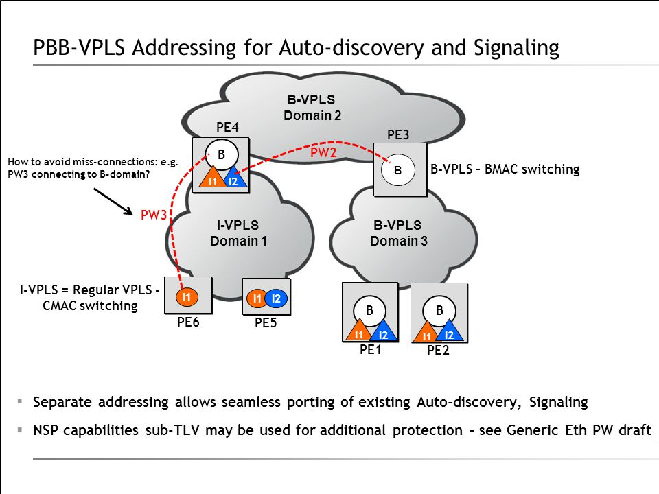 PBB-VPLS Addressing for Auto-discovery and Signaling  Separate addressing allows seamless porting of existing Auto-discovery, Signaling  NSP capabil