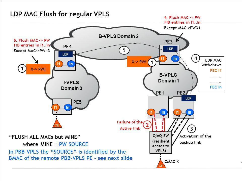 LDP MAC Flush for regular VPLS Failure of the Active link B-VPLS Domain 2 I-VPLS Domain 3 PE4 B-VPLS Domain 1 PE1PE2 PE3 PE5 CMAC X LDP CE X-> PWj 1 2 QinQ SW (resilient access to VPLS) 3 5 I1In CE LDP MAC Withdraws FEC I1 ………..