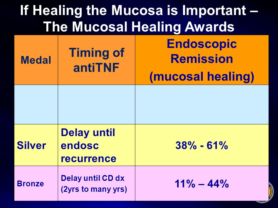 Medal Timing of antiTNF Endoscopic Remission (mucosal healing) Silver Delay until endosc recurrence 38% - 61% Bronze Delay until CD dx (2yrs to many yrs) 11% – 44% If Healing the Mucosa is Important – The Mucosal Healing Awards