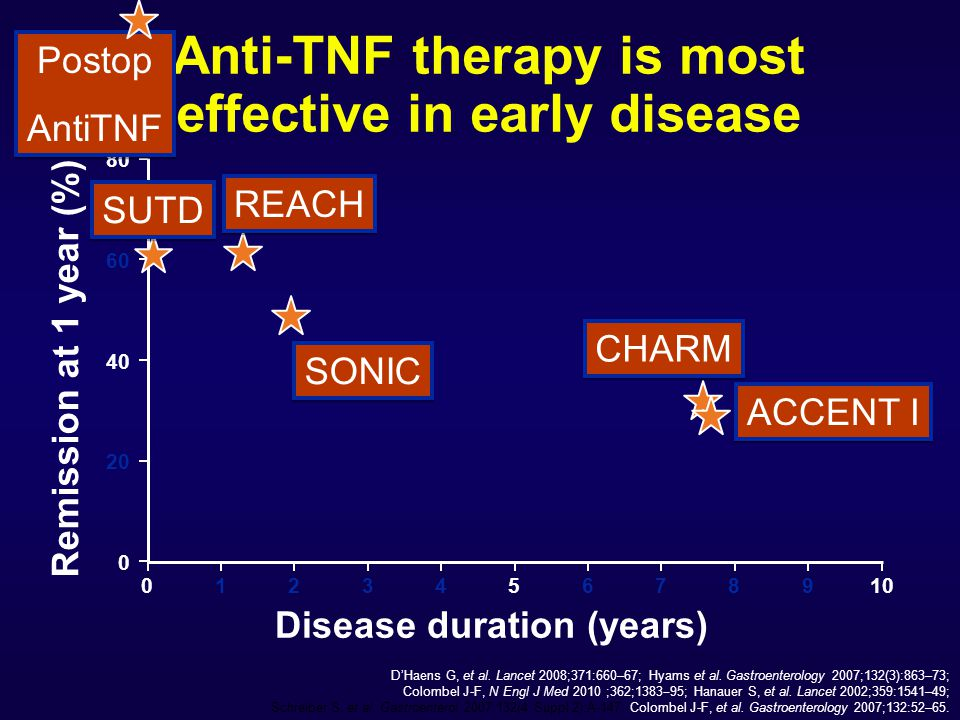 Anti-TNF therapy is most effective in early disease Disease duration (years) REACH SONIC ACCENT I CHARM D'Haens G, et al.