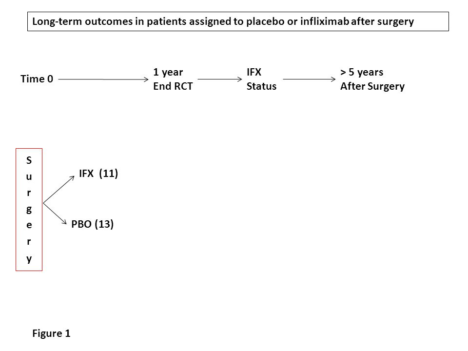 1 year End RCT Time 0 > 5 years After Surgery IFX Status Figure 1 Long-term outcomes in patients assigned to placebo or infliximab after surgery IFX (11) PBO (13)