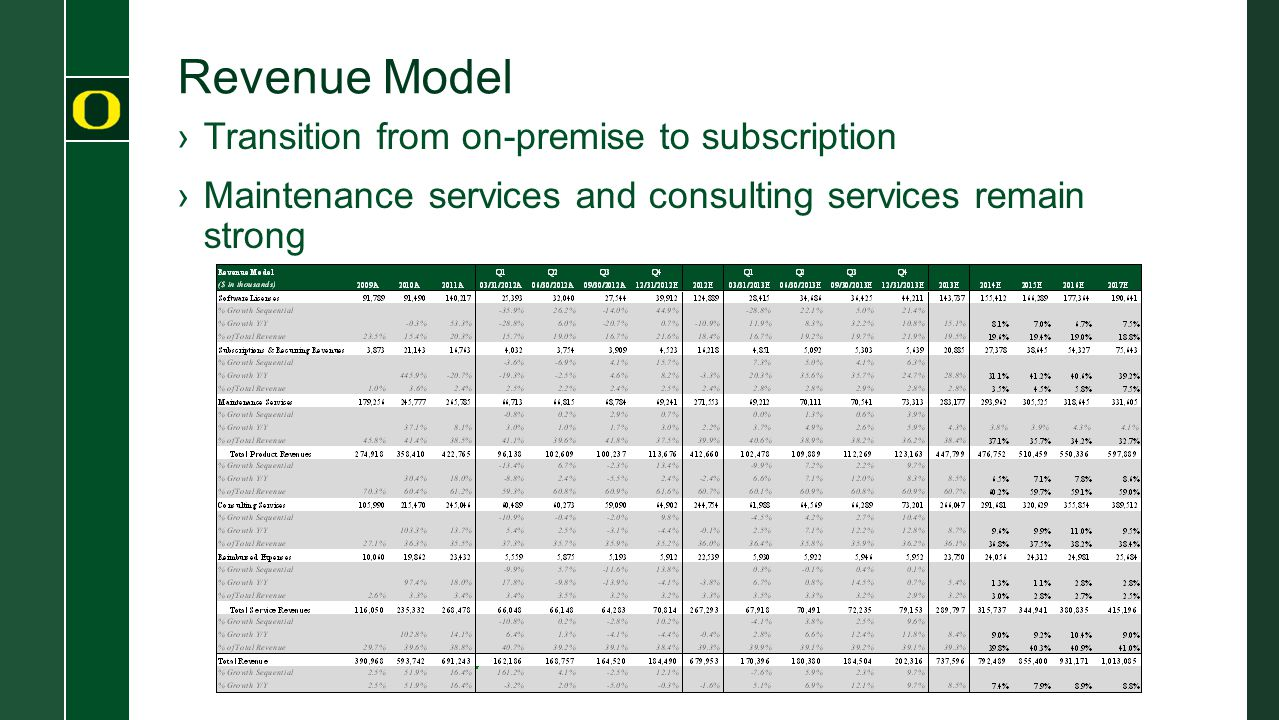 Revenue Model ›Transition from on-premise to subscription ›Maintenance services and consulting services remain strong