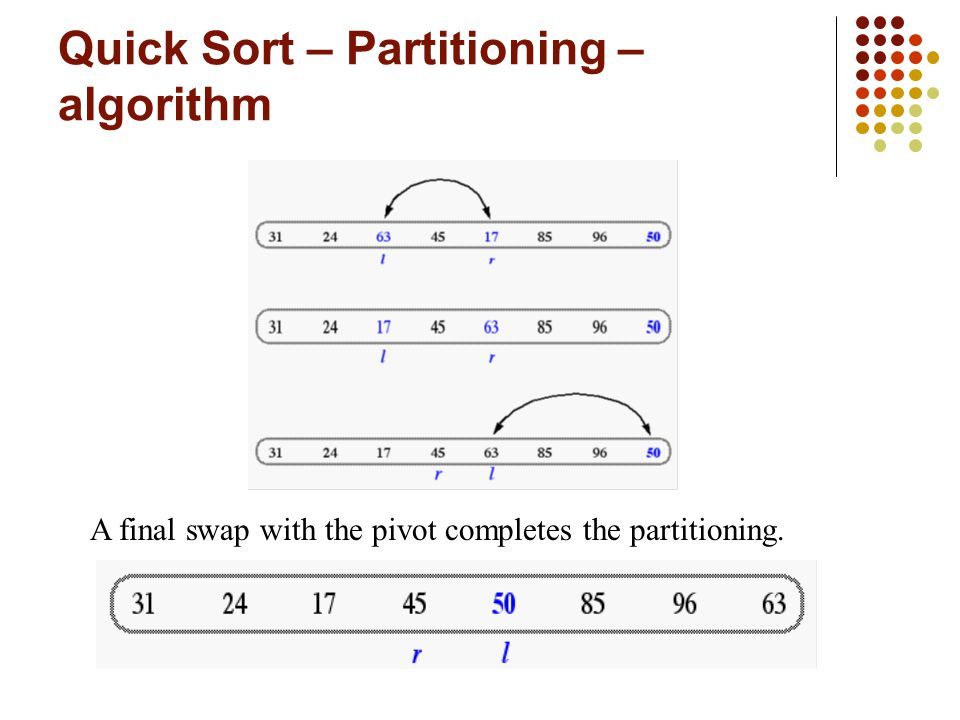 Quick Sort – Partitioning – algorithm A final swap with the pivot completes the partitioning.