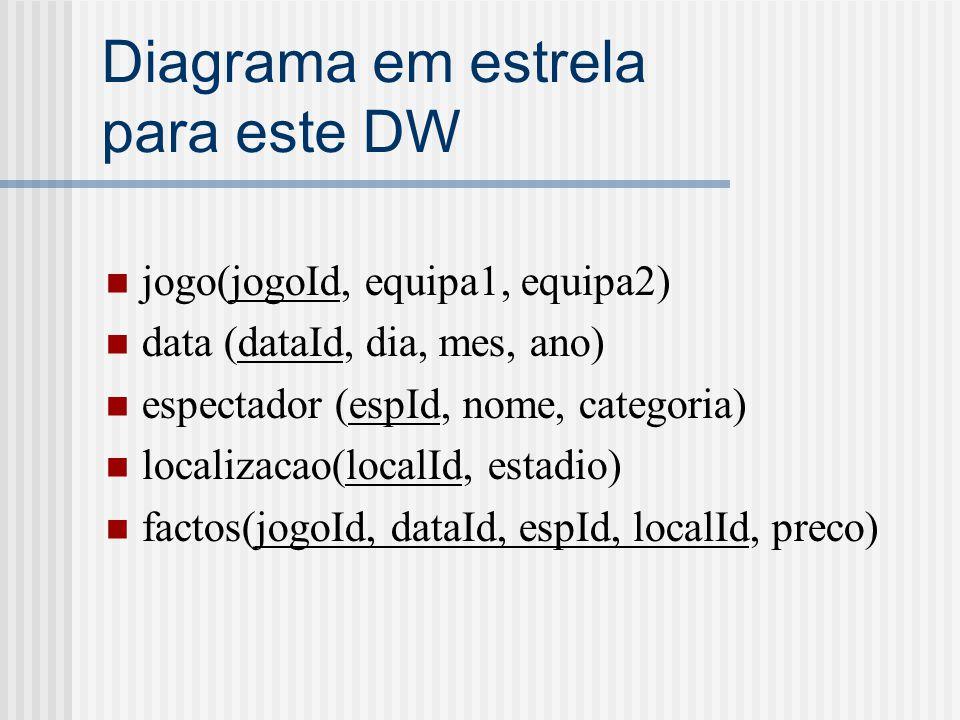 Diagrama em estrela para este DW jogo(jogoId, equipa1, equipa2) data (dataId, dia, mes, ano) espectador (espId, nome, categoria) localizacao(localId, estadio) factos(jogoId, dataId, espId, localId, preco)