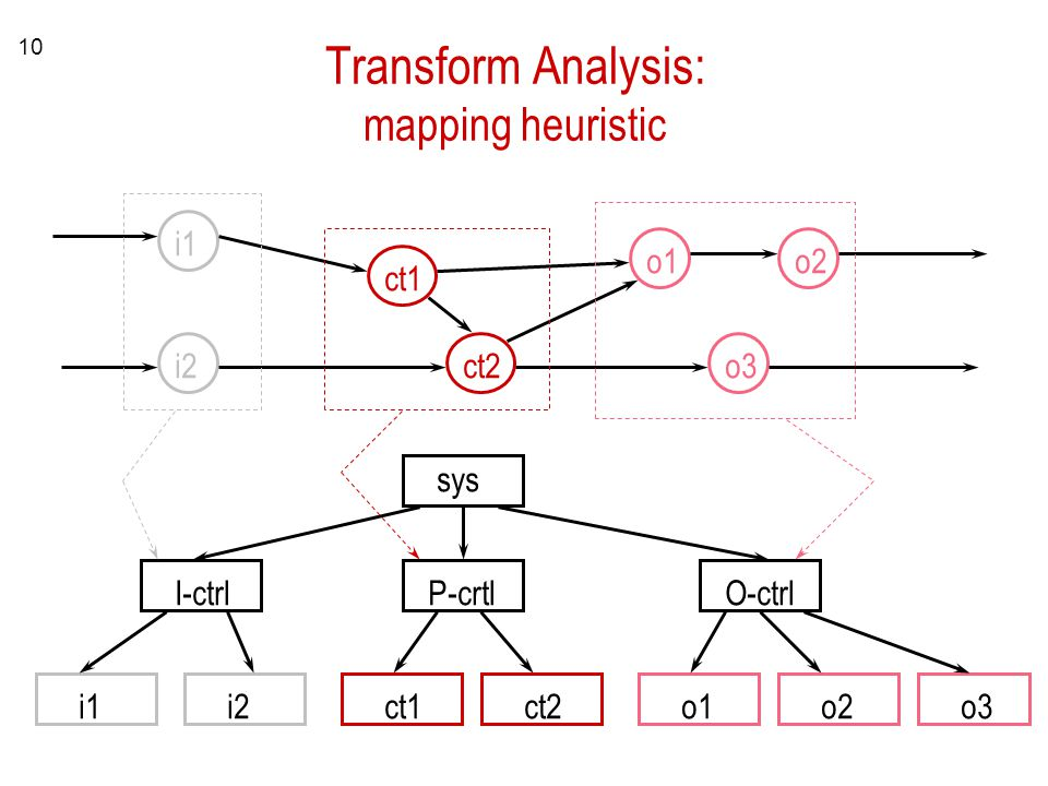 10 Transform Analysis: mapping heuristic i1 i2 ct1 ct2 o1o2 o3 sys I-ctrlP-crtlO-ctrl i1i2ct1ct2o1o2o3