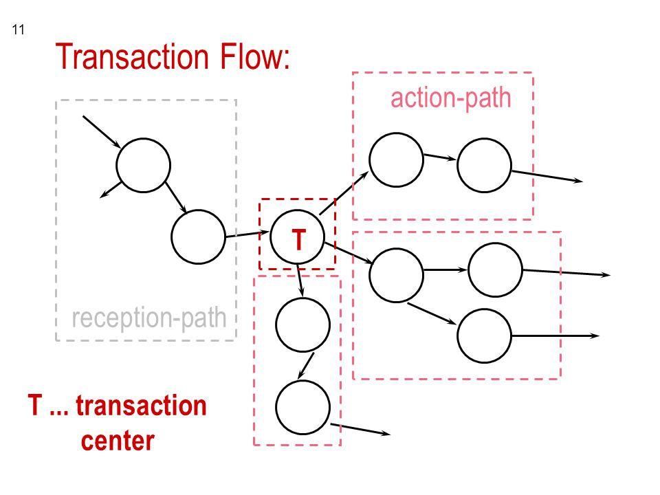 11 Transaction Flow: reception-path action-path T T... transaction center