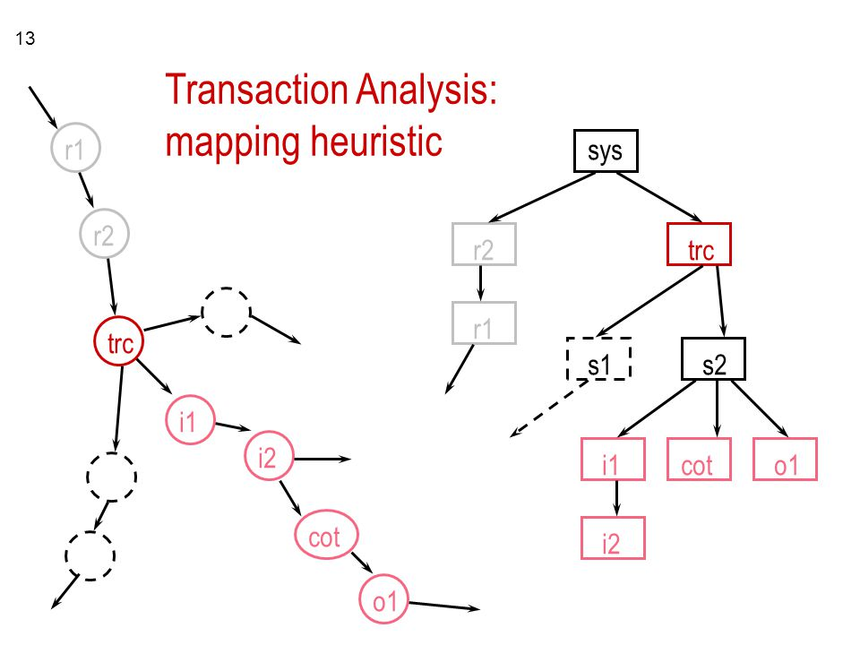 13 r1 r2 r1 sys trc s1s2 i1 i2 coto1 i1 i2 cot o1 trc Transaction Analysis: mapping heuristic