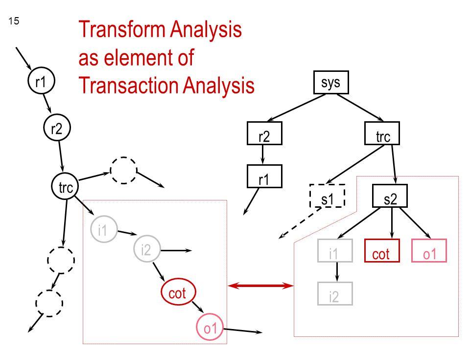 15 r1 r2 r1 sys trc s1s2 i1 i2 coto1 i1 i2 cot o1 trc Transform Analysis as element of Transaction Analysis