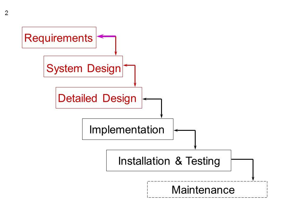 2 Requirements System Design Detailed Design Implementation Installation & Testing Maintenance