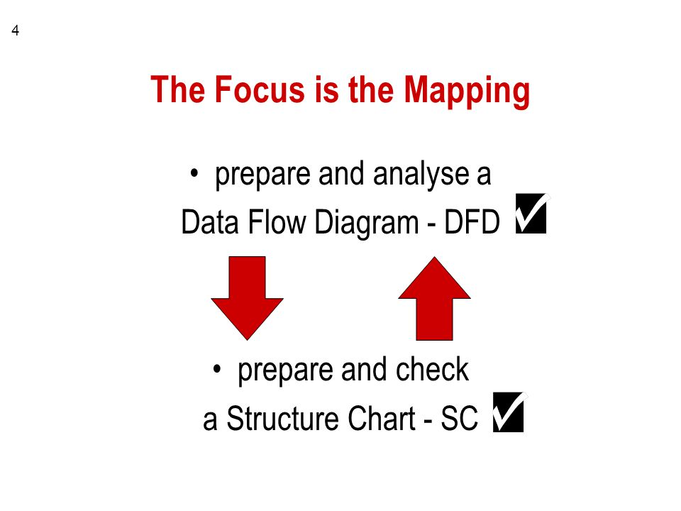 4 The Focus is the Mapping prepare and analyse a Data Flow Diagram - DFD prepare and check a Structure Chart - SC