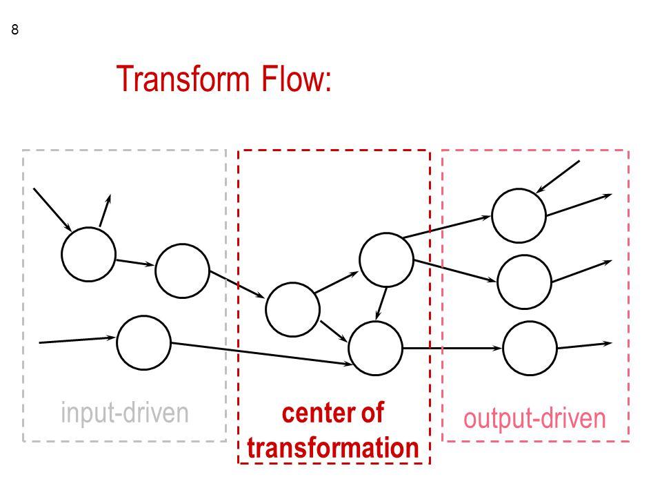 8 Transform Flow: input-driven output-driven center of transformation