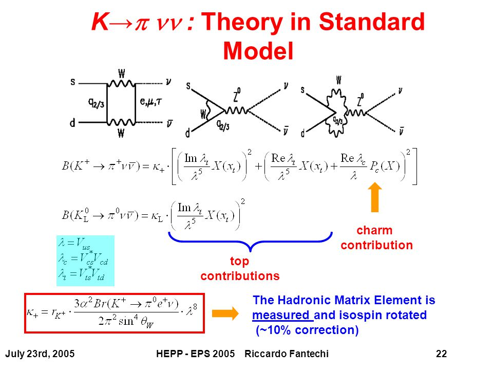July 23rd, 2005HEPP - EPS 2005 Riccardo Fantechi22 K→  : Theory in Standard Model charm contribution top contributions The Hadronic Matrix Element is