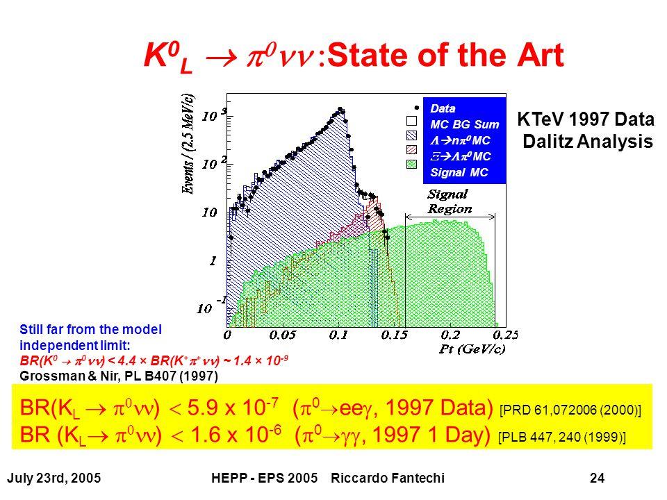 July 23rd, 2005HEPP - EPS 2005 Riccardo Fantechi24 BR(K L    )  5.9 x 10 -7 (  0  ee , 1997 Data) [PRD 61,072006 (2000)] BR (K L    )  1.6 x 10 -6 (  0  , 1997 1 Day) [PLB 447, 240 (1999)] K 0 L    State of the Art Data MC BG Sum   n   MC     MC Signal MC KTeV 1997 Data Dalitz Analysis Still far from the model independent limit: BR(K 0 →  0 ) < 4.4 × BR(K +  + ) ~ 1.4 × 10 -9 Grossman & Nir, PL B407 (1997)