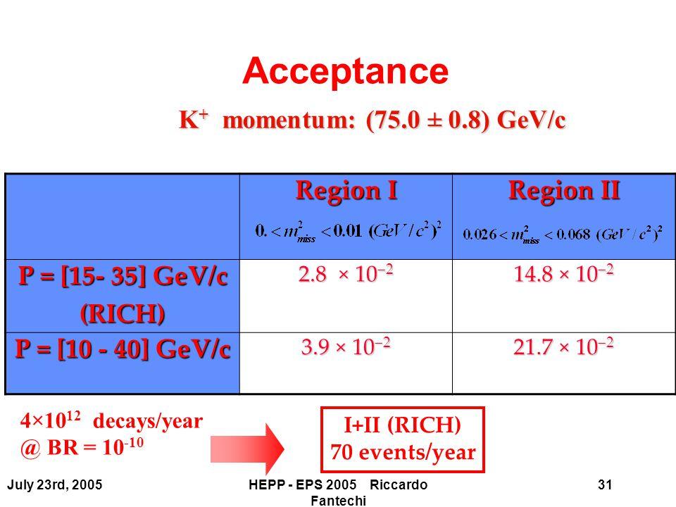 31July 23rd, 2005HEPP - EPS 2005 Riccardo Fantechi Region I Region II P = [15- 35] GeV/c (RICH) 2.8 × 10  2 14.8 × 10  2 P = [10 - 40] GeV/c 3.9 × 10  2 21.7 × 10  2 I+II (RICH) 70 events/year 4×10 12 decays/year @ BR = 10 -10 K + momentum: (75.0 ± 0.8) GeV/c Acceptance