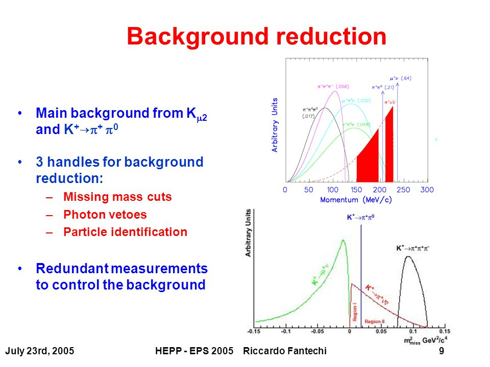 July 23rd, 2005HEPP - EPS 2005 Riccardo Fantechi20 Physics Introduction: CKM matrix and CP-Violation N g =2 N phase =0  No CP-Violation N g =3 N phase =1  CP-Violation Possible Quark mixing is described by the Cabibbo-Kobayashi-Maskawa (CKM) matrix KM mechanism appears to be the main source of CP-violation in quarks: Direct-CP Violation exists:  '/   0 NA48, KTeV CP violation in the B meson sector: A CP (J/  K s ), BaBar, Belle Now look for inconsistencies in SM using independent observables affected by small theoretical uncertainties and different sensitivity to new physics e.g.