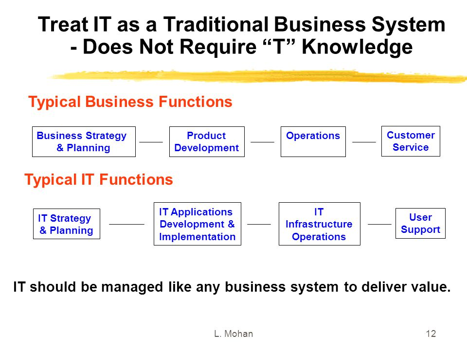 """L. Mohan12 Treat IT as a Traditional Business System - Does Not Require """"T"""" Knowledge Business Strategy & Planning Product Development Operations Cust"""