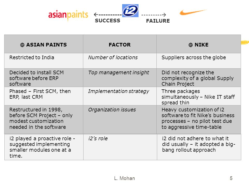 L. Mohan5  ---------- SUCCESS ---------  FAILURE @ ASIAN PAINTS FACTOR @ NIKE Restricted to IndiaNumber of locationsSuppliers across the globe Decid