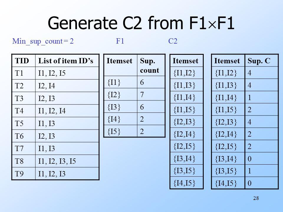28 Generate C2 from F1  F1 TIDList of item ID's T1I1, I2, I5 T2I2, I4 T3I2, I3 T4I1, I2, I4 T5I1, I3 T6I2, I3 T7I1, I3 T8I1, I2, I3, I5 T9I1, I2, I3 Min_sup_count = 2 ItemsetSup.