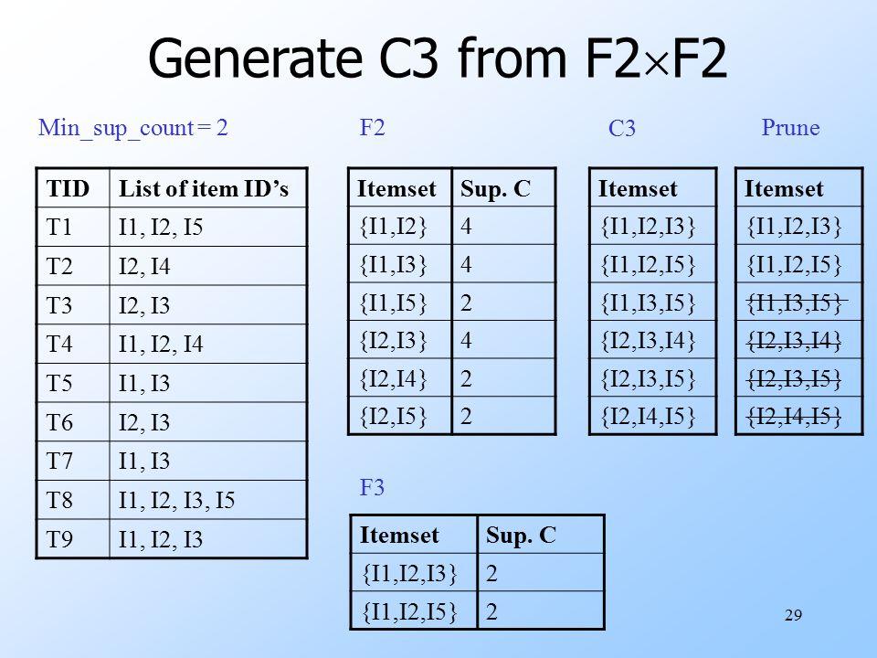 29 Generate C3 from F2  F2 TIDList of item ID's T1I1, I2, I5 T2I2, I4 T3I2, I3 T4I1, I2, I4 T5I1, I3 T6I2, I3 T7I1, I3 T8I1, I2, I3, I5 T9I1, I2, I3 Min_sup_count = 2 ItemsetSup.