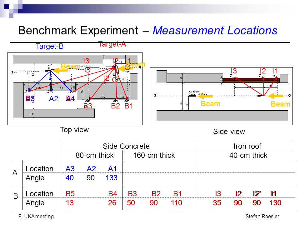 Stefan Roesler FLUKA meeting Two Veto counters to reject charged particles (NE102A plastic scintillator 5-mm thick) NE213 organic liquid scintillator (  5'' x 5'' thick) Benchmark Experiment – Instruments
