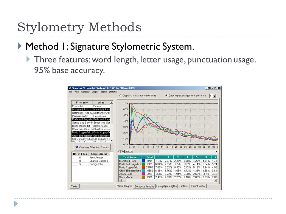 Stylometry Methods  Method 1: Signature Stylometric System.  Three features: word length, letter usage, punctuation usage. 95% base accuracy.