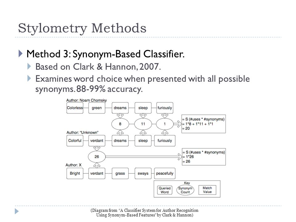 Stylometry Methods  Method 3: Synonym-Based Classifier.  Based on Clark & Hannon, 2007.  Examines word choice when presented with all possible syno