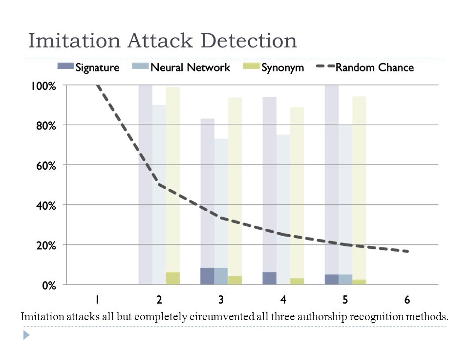 Imitation Attack Detection Imitation attacks all but completely circumvented all three authorship recognition methods.