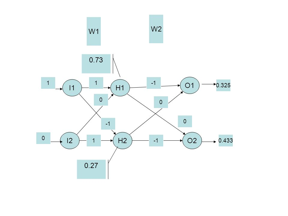 I1 O2 O1 H1 H2I2 W1 W2 0 0 0 1 1 1 0 0.73 0.27 0.325 0.433
