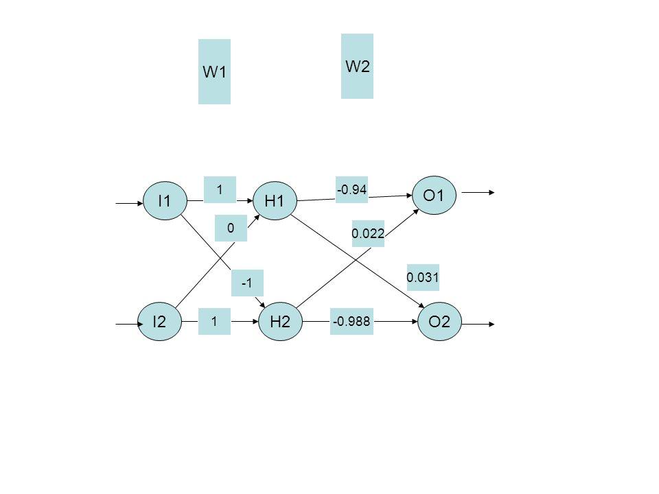 I1 O2 O1 H1 H2I2 W1 W2 0.031 0.022 -0.94 -0.988 0 1 1
