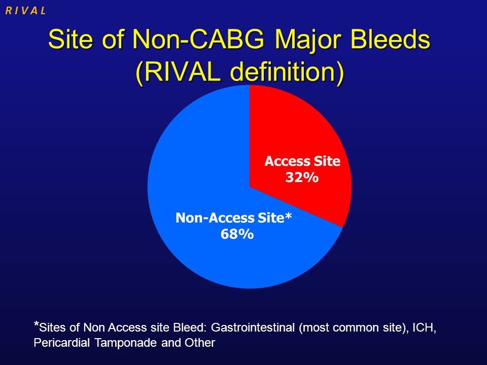 R I V A L Site of Non-CABG Major Bleeds (RIVAL definition) * Sites of Non Access site Bleed: Gastrointestinal (most common site), ICH, Pericardial Tamponade and Other